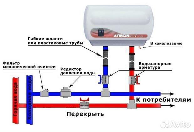 водонагреватели Atmor In