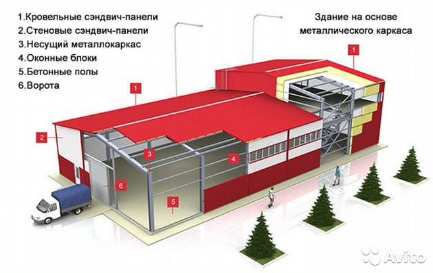 ДОСТАВКА проект здания из сэндвич панелей предложения